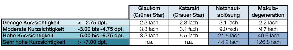 dioptrien tabelle kurzsichtig